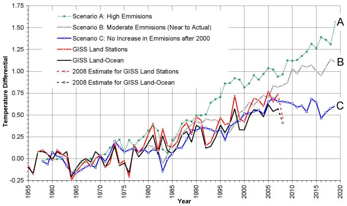 Scenarios A, B and C Compared with Measured GISS Surface Station and Land-Ocean Temperature Data