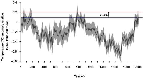 temperature millennio