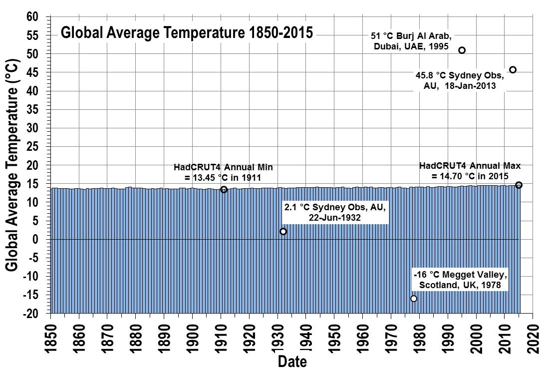 Global Ave Temperature 1850-1900