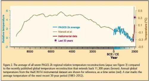 Kaufman et al-PAGES 2k-2013-Fig 2-500 wide