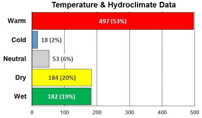 fig-2a-temperature-hydroclimate-data